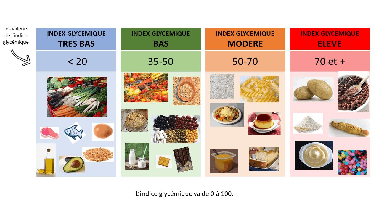 Tableau indices glycémiques